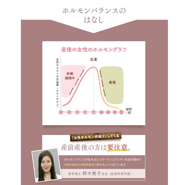 エスプライムローション_産後は女性ホルモンが激減するグラフ