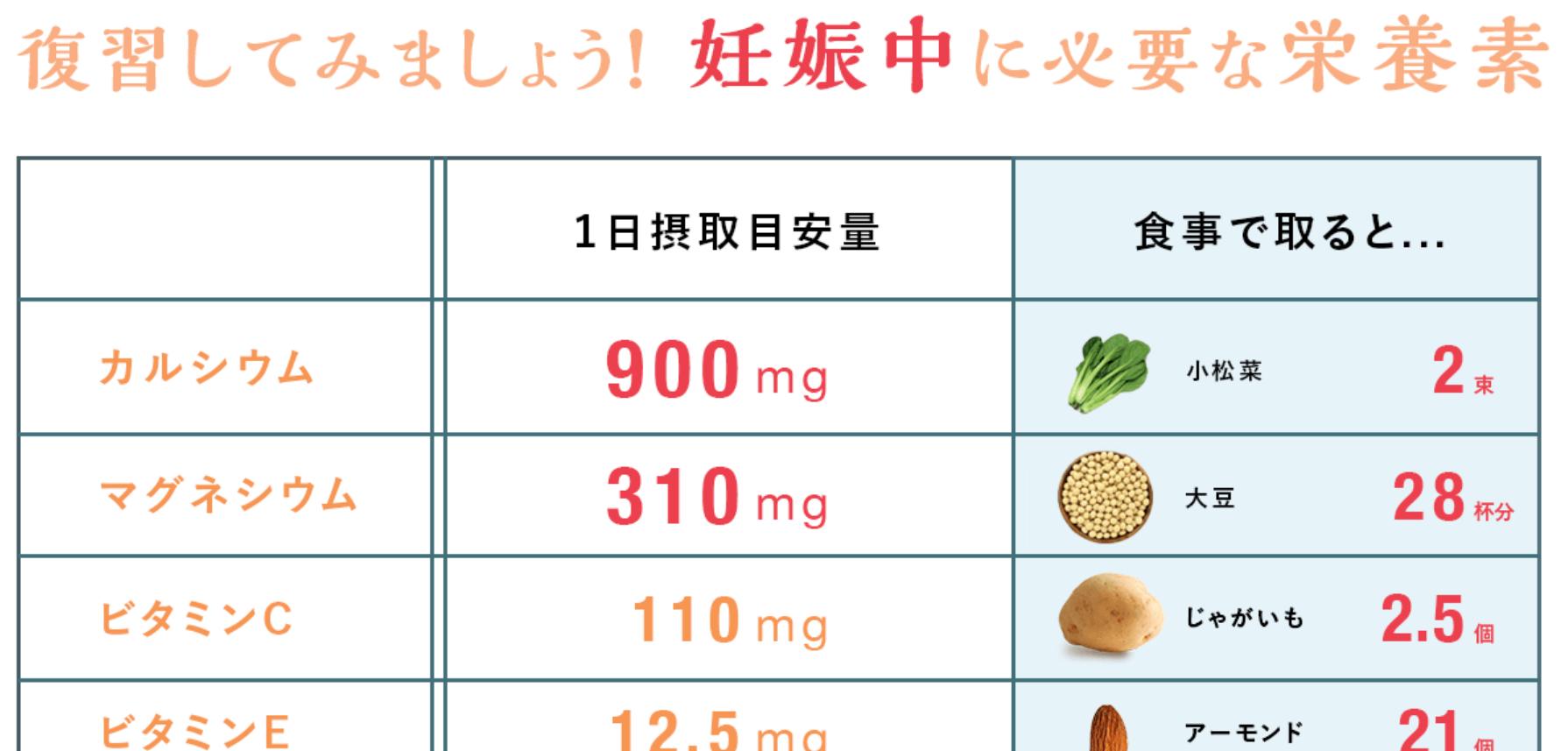 「こころからだあんしん葉酸」にはカルシウム・マグネシウムなどが豊富に含まれている