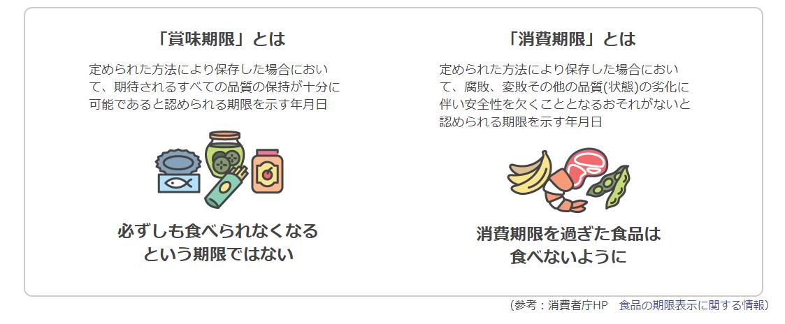 「junijuni」の賞味期限と消費期限の説明