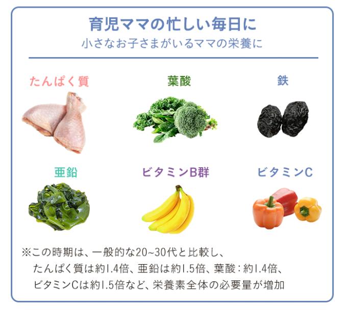 「ママの休食」の栄養ポイント